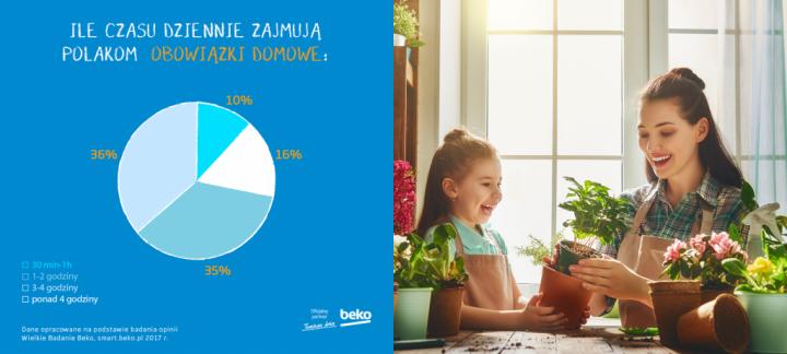 Zajmowanie się domem – przyjemność czy obowiązek? Sprawdź co na ten temat sądzą Polacy